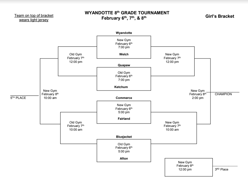 Wyandotte 8th Tournament